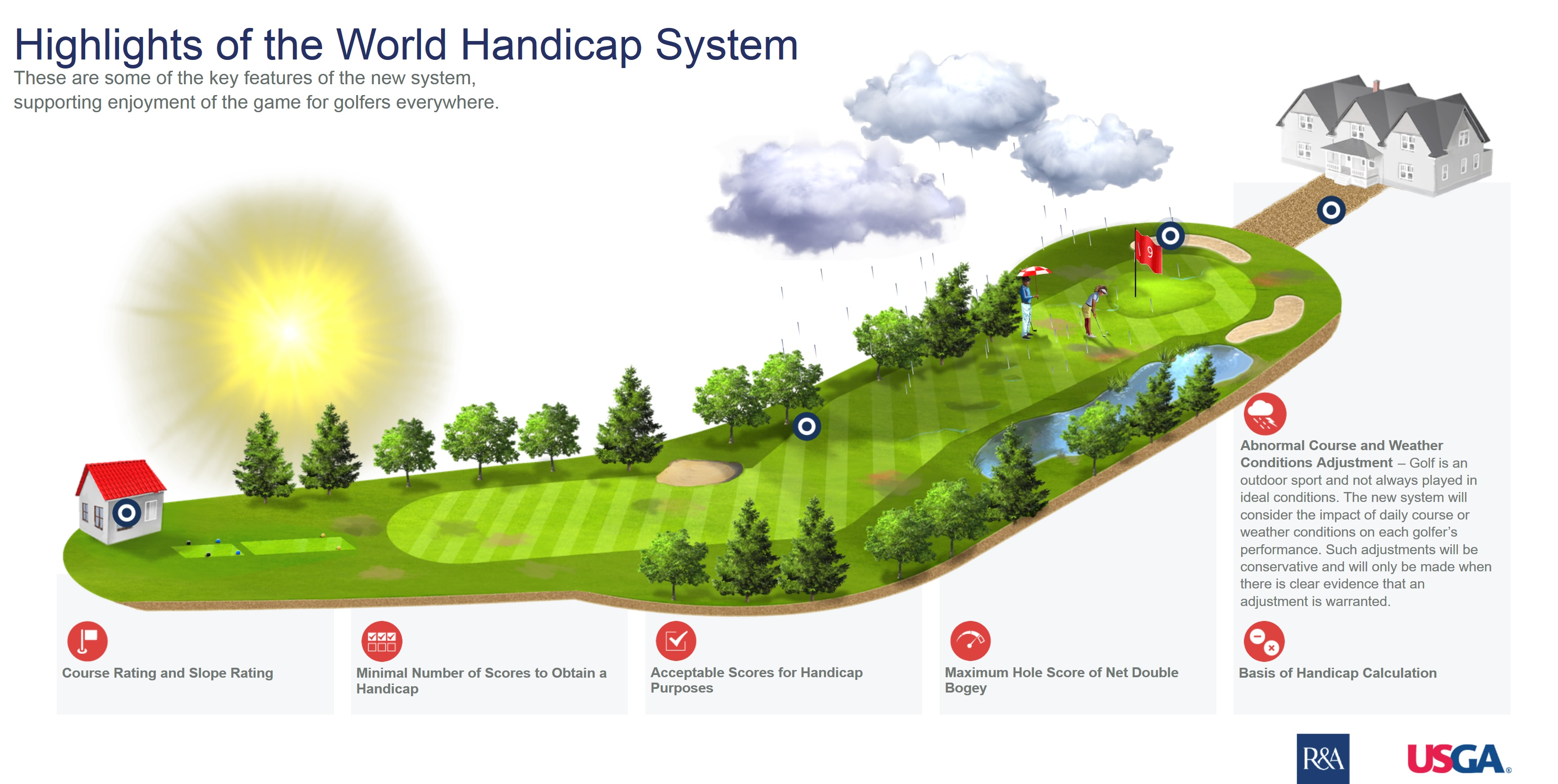 World Handicap System Highlights